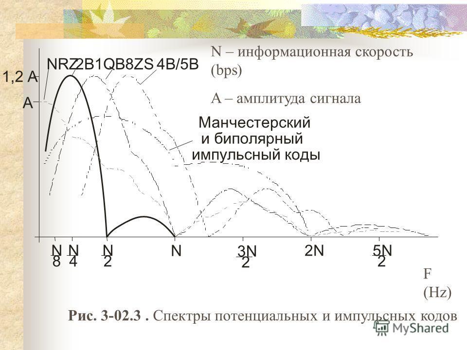 Рис. 3-02.3. Спектры потенциальных и импульсных кодов NNN N 3N 2N5N 842 2 2 А 1,2 А NRZ2B1Q4B/5B Манчестерский и биполярный импульсный коды B8ZS F (Hz) N – информационная скорость (bps) A – амплитуда сигнала