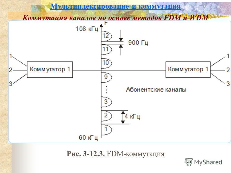Мультиплексирование и коммутация Коммутация каналов на основе методов FDM и WDM Рис. 3-12.3. FDM-коммутация
