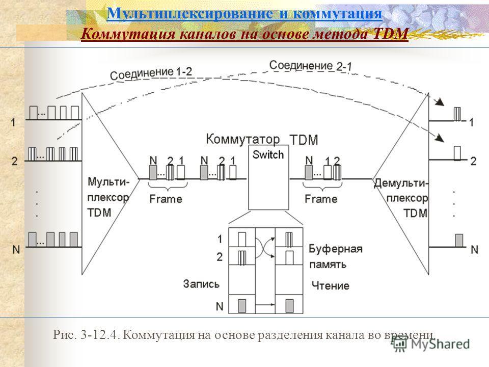 Мультиплексирование и коммутация Коммутация каналов на основе метода TDM Рис. 3-12.4. Коммутация на основе разделения канала во времени.