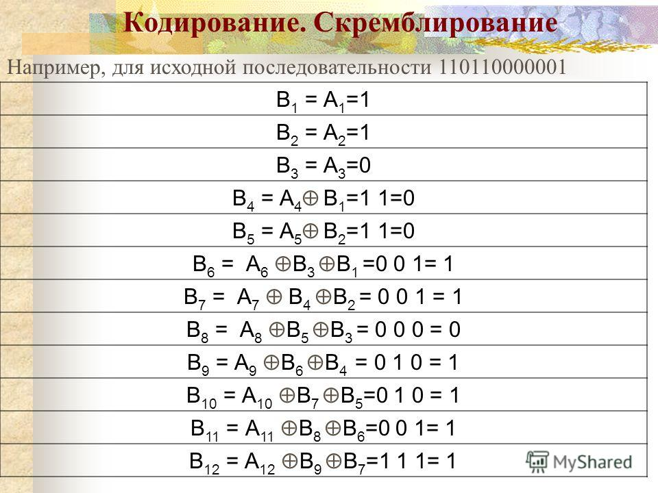 Кодирование. Скремблирование Например, для исходной последовательности 110110000001 В 1 = А 1 =1 В 2 = А 2 =1 В 3 = А 3 =0 В 4 = А 4 В 1 =1 1=0 В 5 = А 5 В 2 =1 1=0 В 6 = А 6 В 3 В 1 =0 0 1= 1 В 7 = А 7 В 4 В 2 = 0 0 1 = 1 В 8 = А 8 В 5 В 3 = 0 0 0 =
