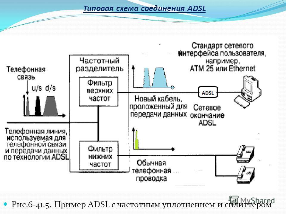 Типовая схема соединения ADSL Рис.6-41.5. Пример ADSL с частотным уплотнением и сплиттером
