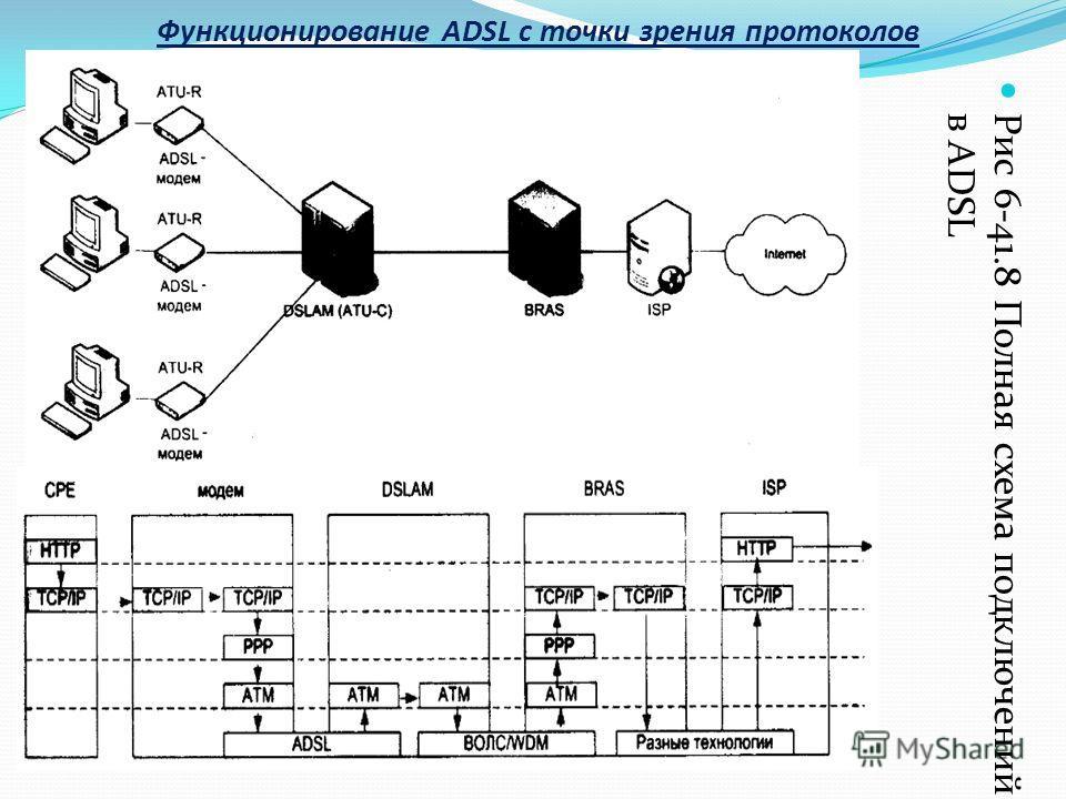 Функционирование ADSL с точки зрения протоколов Рис 6-41.8 Полная схема подключений в ADSL
