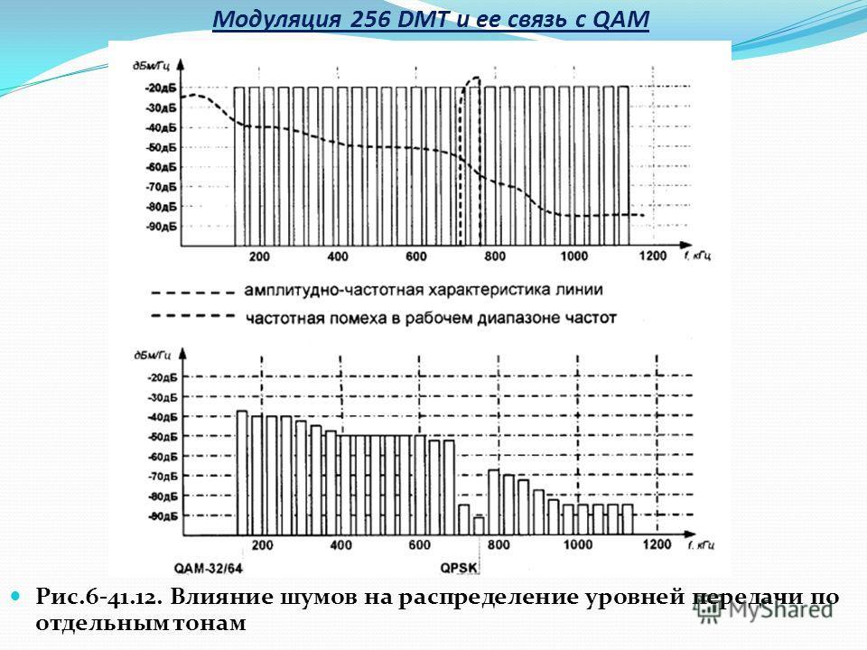 Рис.6-41.12. Влияние шумов на распределение уровней передачи по отдельным тонам Модуляция 256 DMT и ее связь с QAM