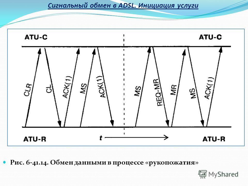 Рис. 6-41.14. Обмен данными в процессе «рукопожатия» Сигнальный обмен в ADSL. Инициация услуги