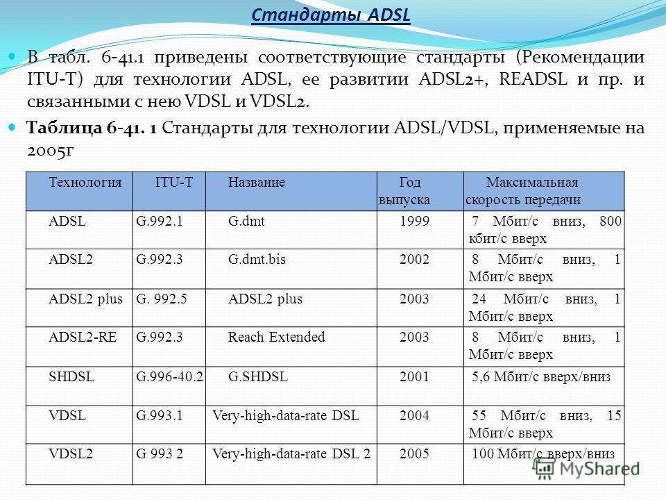 В табл. 6-41.1 приведены соответствующие стандарты (Рекомендации ITU-T) для технологии ADSL, ее развитии ADSL2+, READSL и пр. и связанными с нею VDSL и VDSL2. Таблица 6-41. 1 Стандарты для технологии ADSL/VDSL, применяемые на 2005г Стандарты ADSL Тех