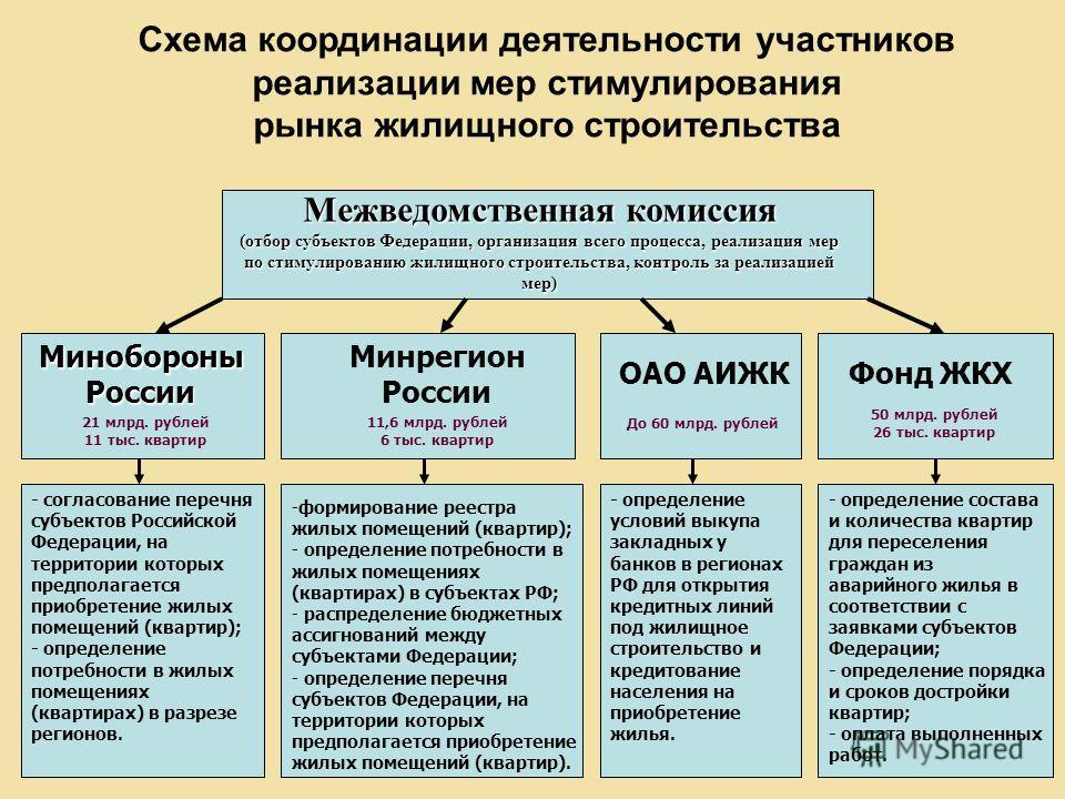Схема координации деятельности