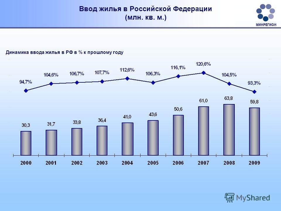Ввод жилья в Российской Федерации (млн. кв. м.) Динамика ввода жилья в РФ в % к прошлому году МИНРЕГИОН