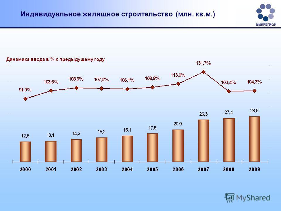 Индивидуальное жилищное строительство (млн. кв.м.) Динамика ввода в % к предыдущему году МИНРЕГИОН
