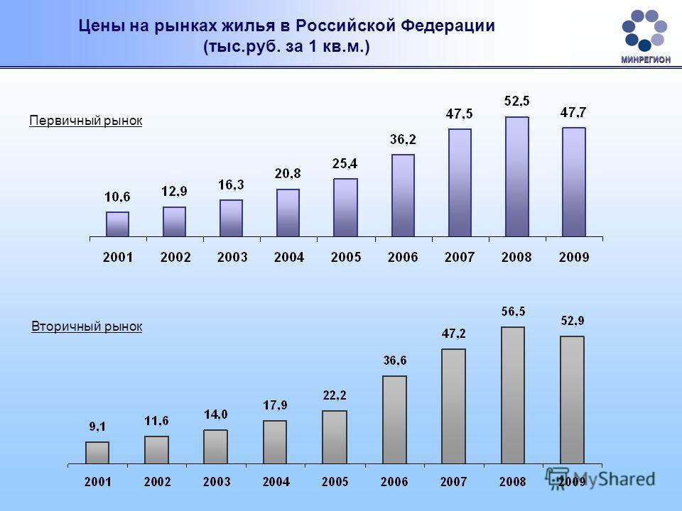 Цены на рынках жилья в Российской Федерации (тыс.руб. за 1 кв.м.) Первичный рынок Вторичный рынок МИНРЕГИОН