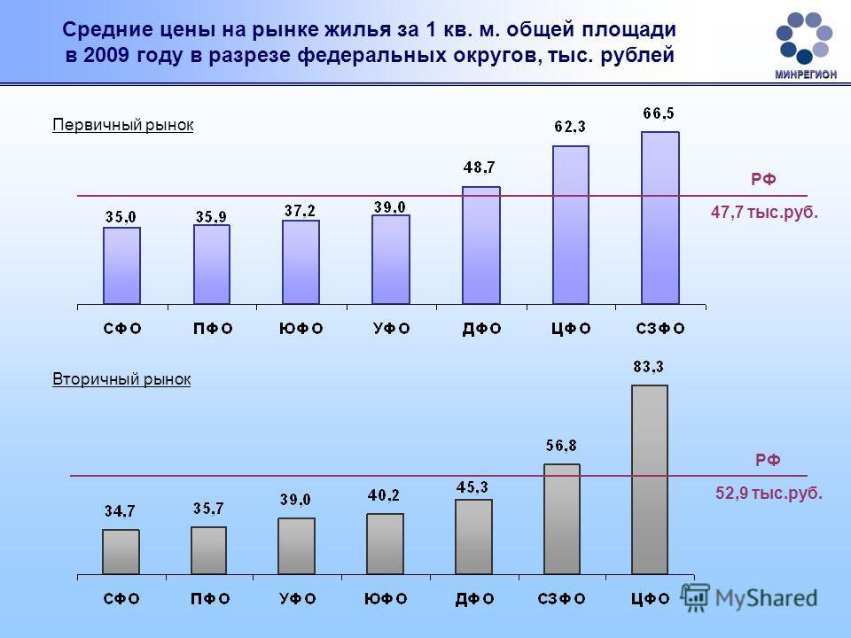 Средние цены на рынке жилья за 1 кв. м. общей площади в 2009 году в разрезе федеральных округов, тыс. рублей Первичный рынок Вторичный рынок РФ 47,7 тыс.руб. РФ 52,9 тыс.руб. МИНРЕГИОН