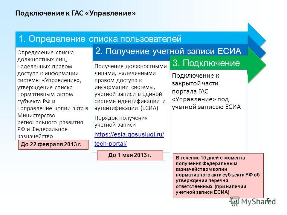 Подключение к ГАС «Управление» 5 1. Определение списка пользователей Определение списка должностных лиц, наделенных правом доступа к информации системы «Управление», утверждение списка нормативным актом субъекта РФ и направление копии акта в Министер