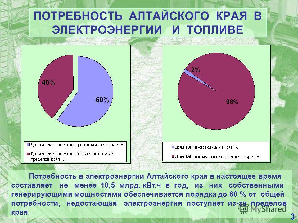ПОТРЕБНОСТЬ АЛТАЙСКОГО КРАЯ В ЭЛЕКТРОЭНЕРГИИ И ТОПЛИВЕ Потребность в электроэнергии Алтайского края в настоящее время составляет не менее 10,5 млрд. кВт.ч в год, из них собственными генерирующими мощностями обеспечивается порядка до 60 % от общей пот