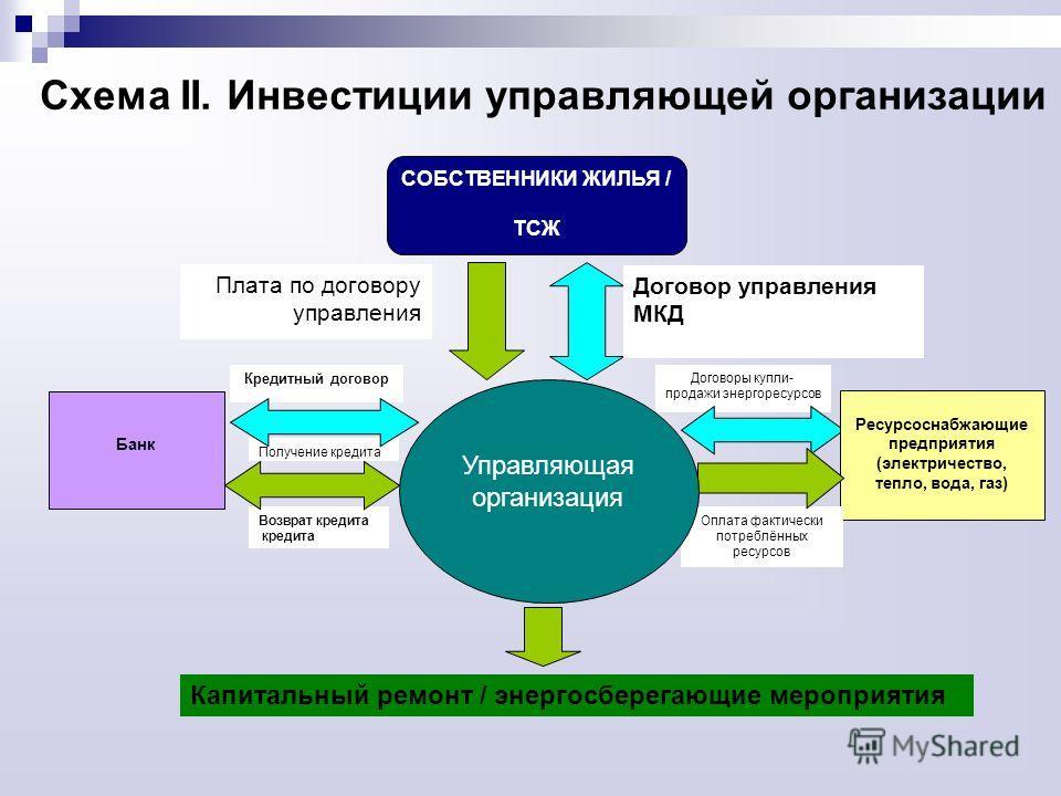 Схема II.