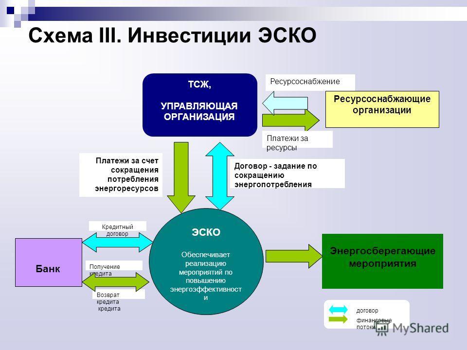 Схема III. Инвестиции ЭСКО Кредитный договор Получение кредита Возврат кредита кредита Банк Энергосберегающие мероприятия Платежи за счет сокращения потребления энергоресурсов Договор - задание по сокращению энергопотребления ЭСКО Обеспечивает реализ