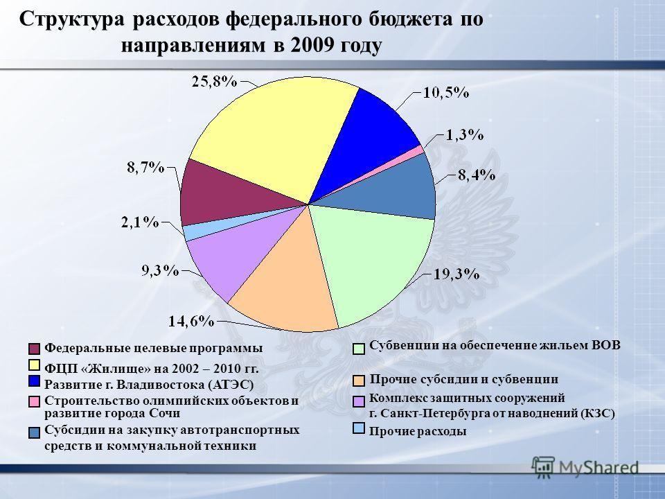 Структура расходов федерального бюджета по направлениям в 2009 году Развитие г. Владивостока (АТЭС) ФЦП «Жилище» на 2002 – 2010 гг. Федеральные целевые программы Строительство олимпийских объектов и развитие города Сочи Субвенции на обеспечение жилье