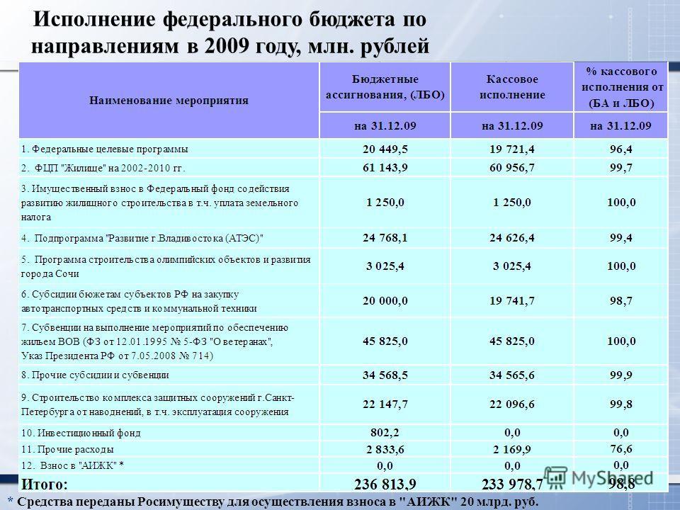 Исполнение федерального бюджета по направлениям в 2009 году, млн. рублей * Средства переданы Росимуществу для осуществления взноса в АИЖК 20 млрд. руб.