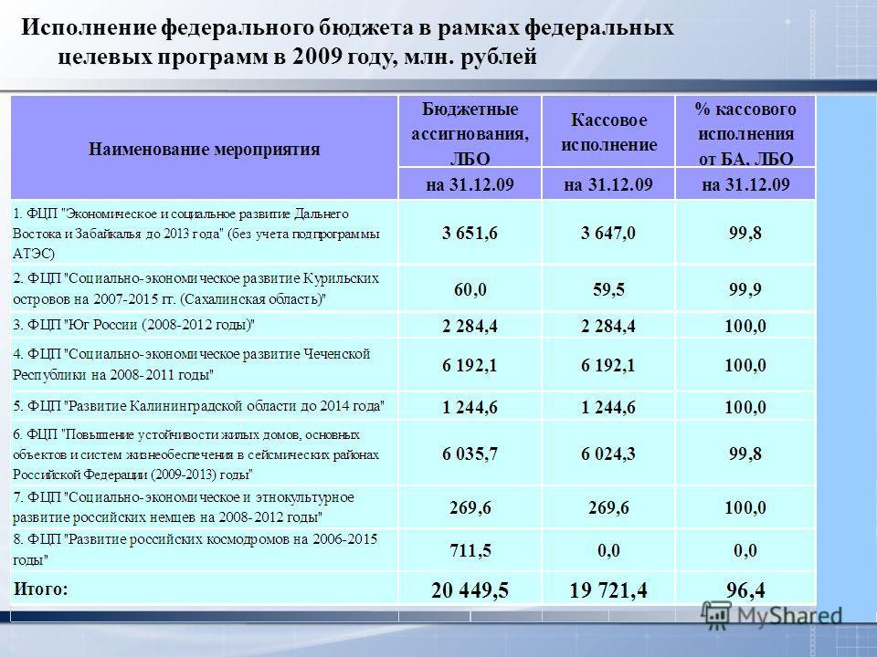 Исполнение федерального бюджета в рамках федеральных целевых программ в 2009 году, млн. рублей