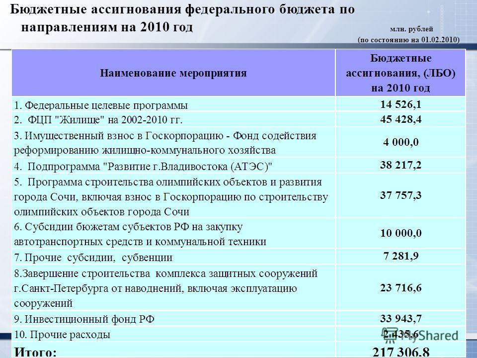 Бюджетные ассигнования федерального бюджета по направлениям на 2010 год млн. рублей (по состоянию на 01.02.2010) Бюджетные ассигнования федерального бюджета по направлениям на 2010 год млн. рублей (по состоянию на 01.02.2010)