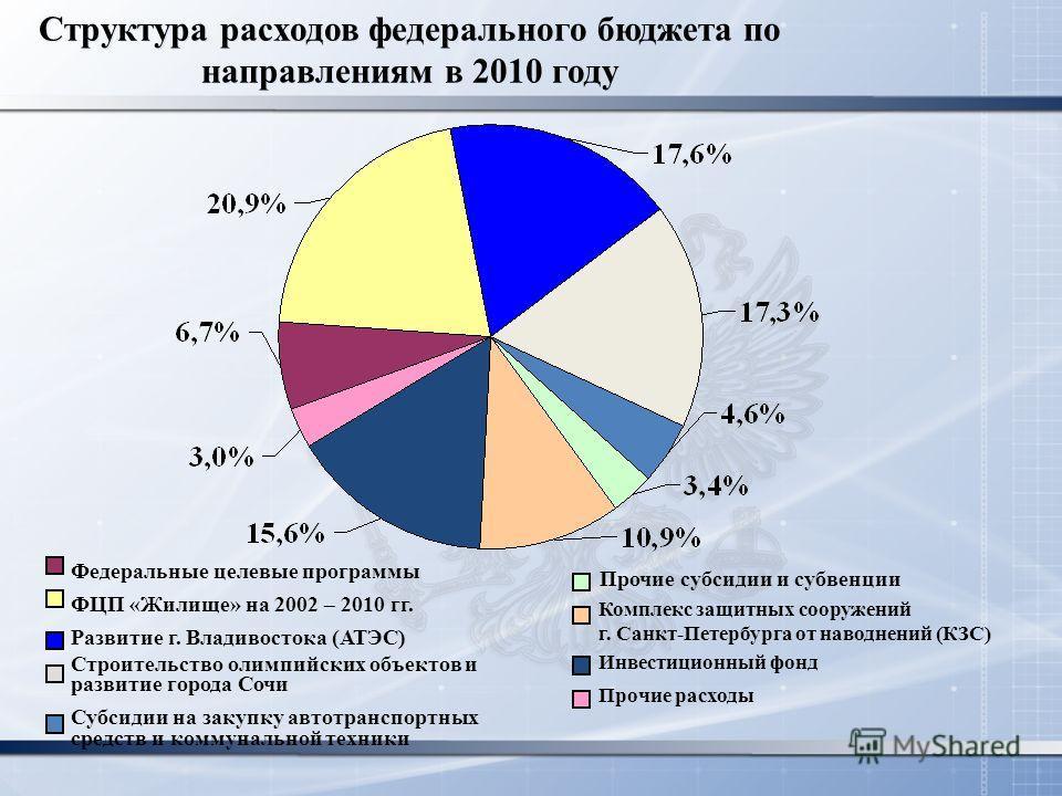 Структура расходов федерального бюджета по направлениям в 2010 году Развитие г. Владивостока (АТЭС) ФЦП «Жилище» на 2002 – 2010 гг. Федеральные целевые программы Строительство олимпийских объектов и развитие города Сочи Субсидии на закупку автотрансп