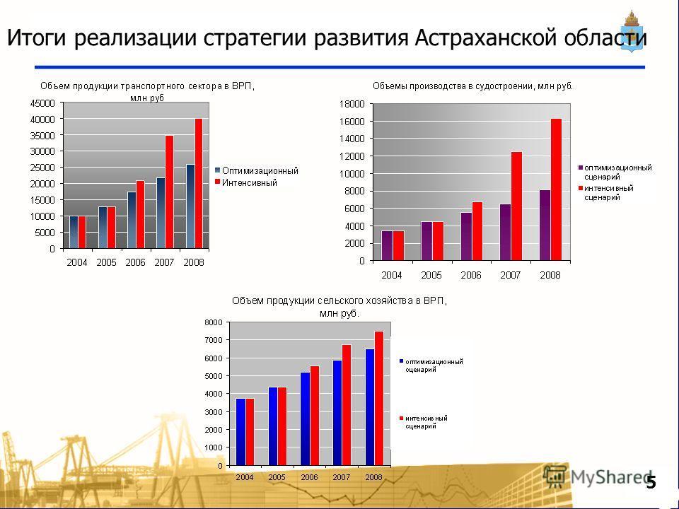 Итоги реализации стратегии развития Астраханской области 5