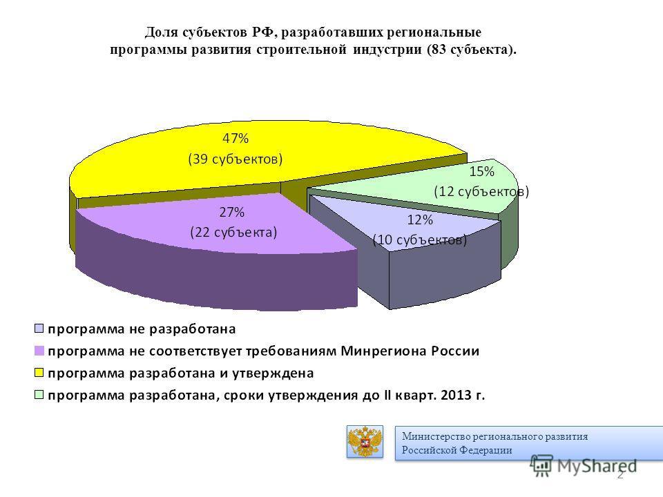 2 2 Доля субъектов РФ, разработавших региональные программы развития строительной индустрии (83 субъекта). Министерство регионального развития Российской Федерации