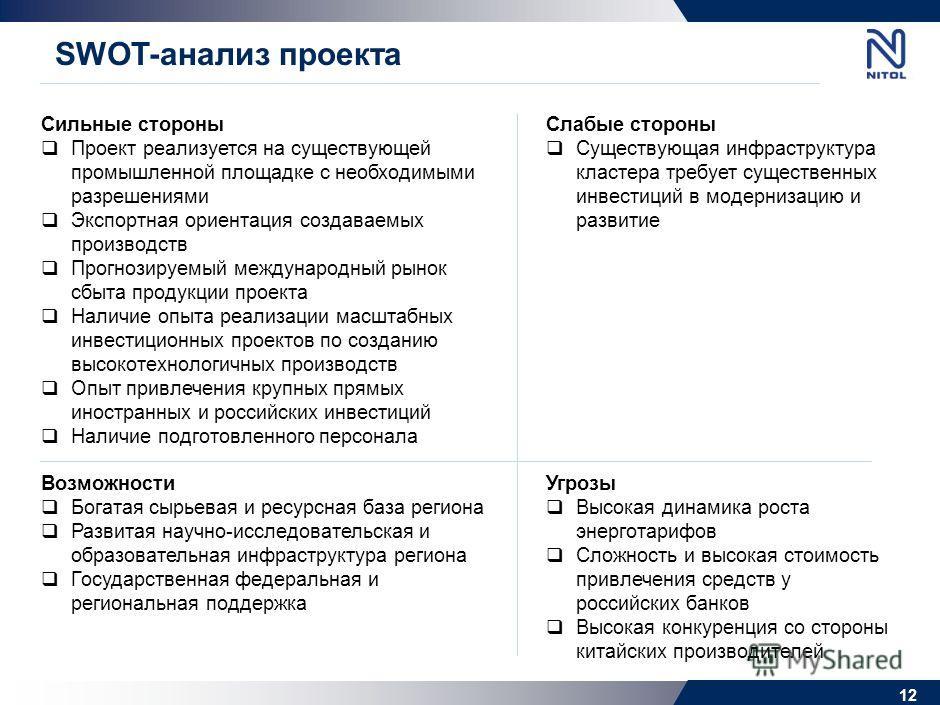 Этапы создания кластера 11 2007-2010 Этап 1 2010-2011 Этап 2 2012-2014 Этап 3 2015-2020 Этап 4 Этап 4 (2015-2020) Расширение производства мульти- и монокристаллических пластин до 250 МВт/г Расширение производства кварцевой крупки до 3 500 т/г Расшире