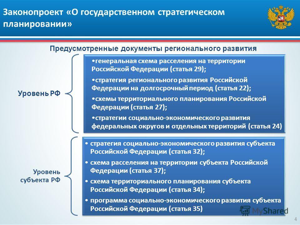 Законопроект «О государственном стратегическом планировании» Уровень РФ генеральная схема расселения на территории Российской Федерации (статья 29); стратегия регионального развития Российской Федерации на долгосрочный период (статья 22); схемы терри