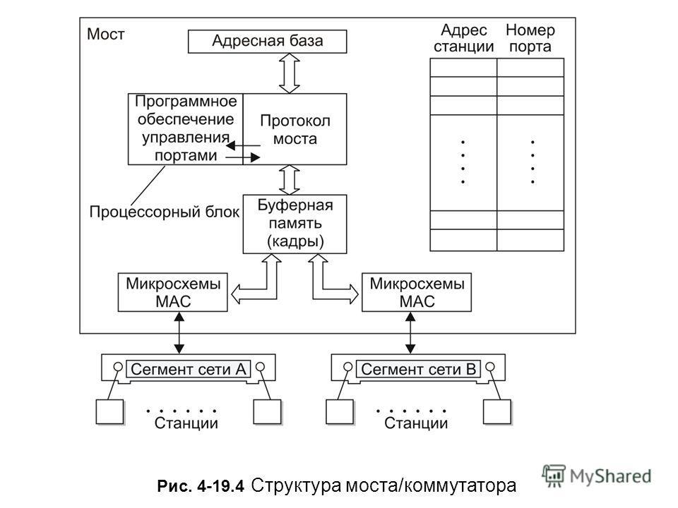 Рис. 4-19.4 Структура моста/коммутатора