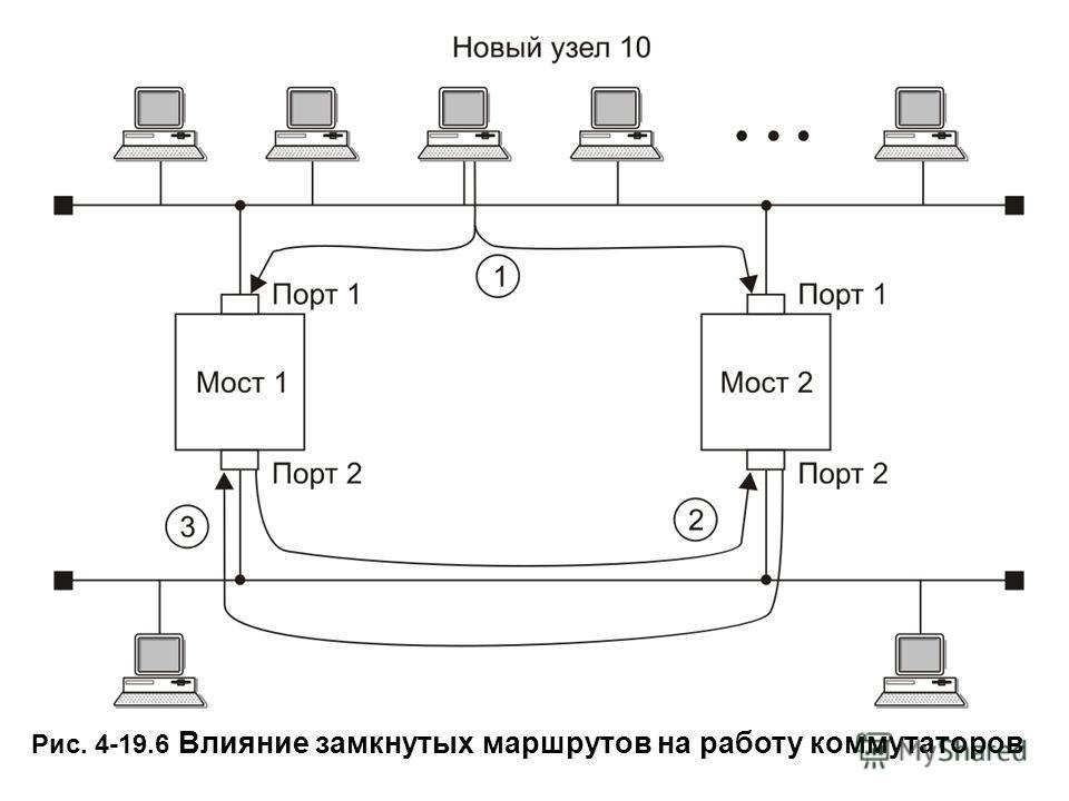 Рис. 4-19.6 Влияние замкнутых маршрутов на работу коммутаторов