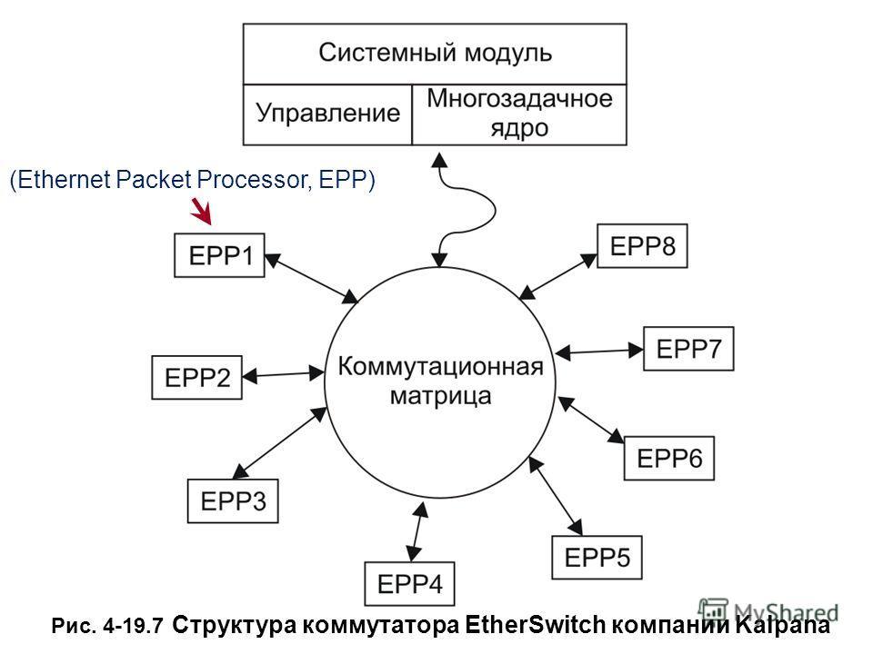 Рис. 4-19.7 Структура коммутатора EtherSwitch компании Kalpana (Ethernet Packet Processor, EPP)