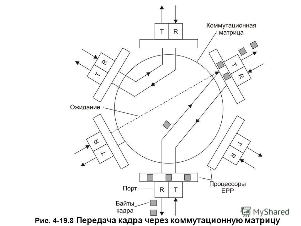 Рис. 4-19.8 Передача кадра через коммутационную матрицу