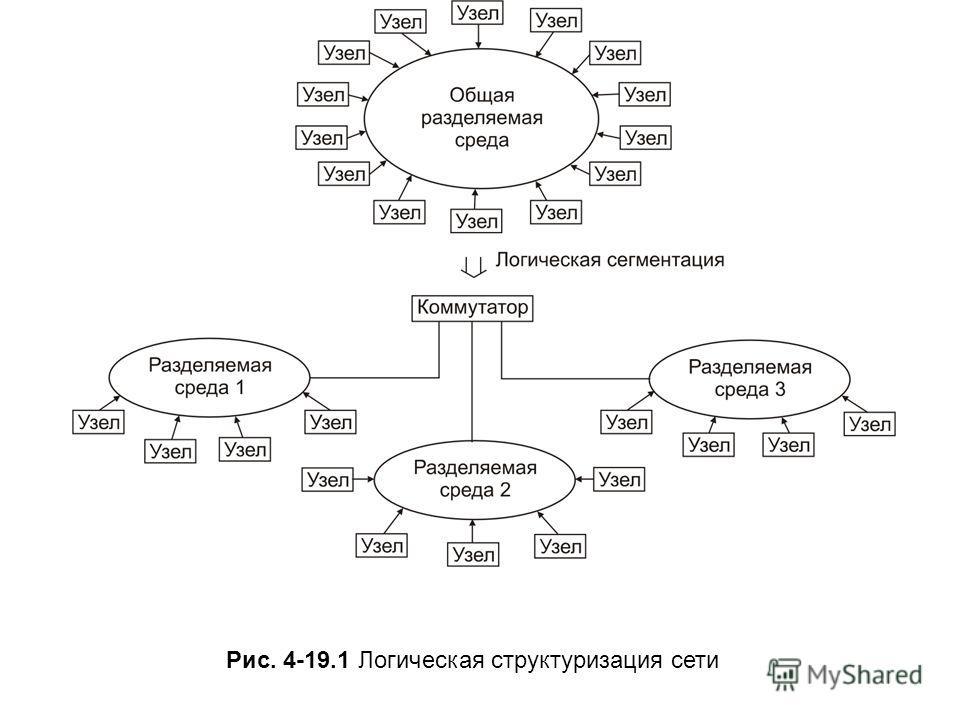 Рис. 4-19.1 Логическая структуризация сети