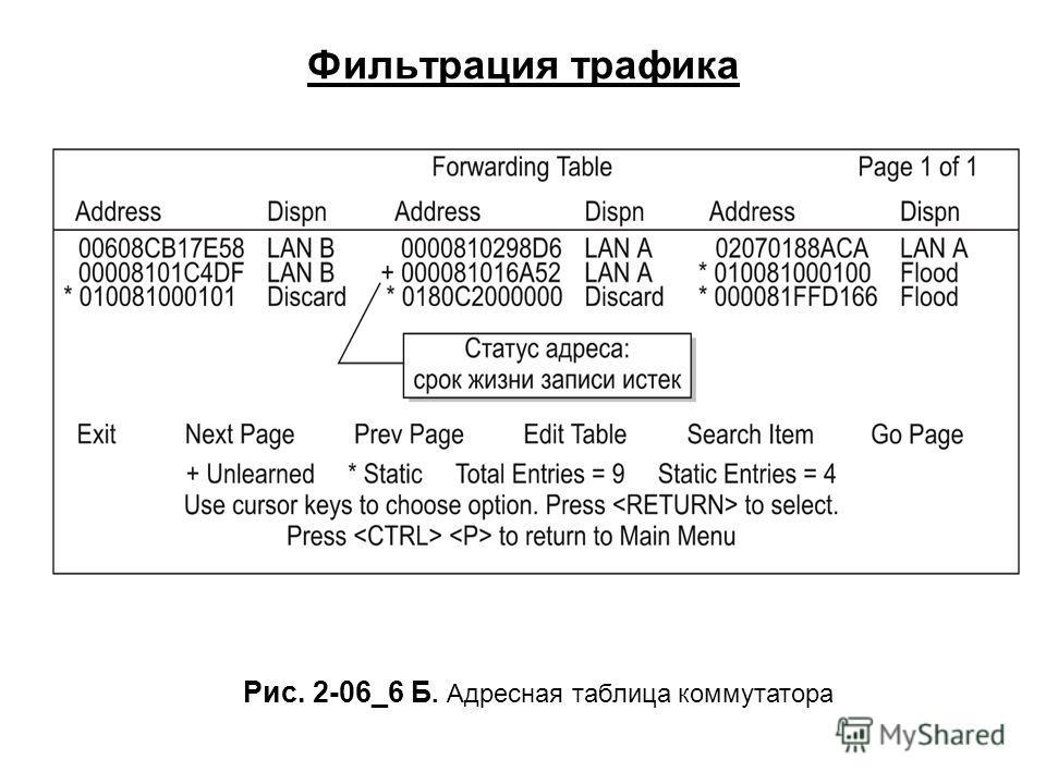 Фильтрация трафика Рис. 2-06_6 Б. Адресная таблица коммутатора