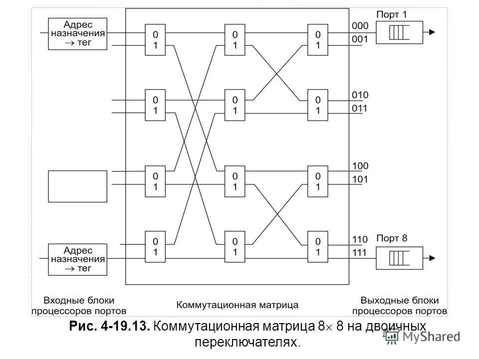 Рис. 4-19.13. Коммутационная матрица 8 8 на двоичных переключателях.
