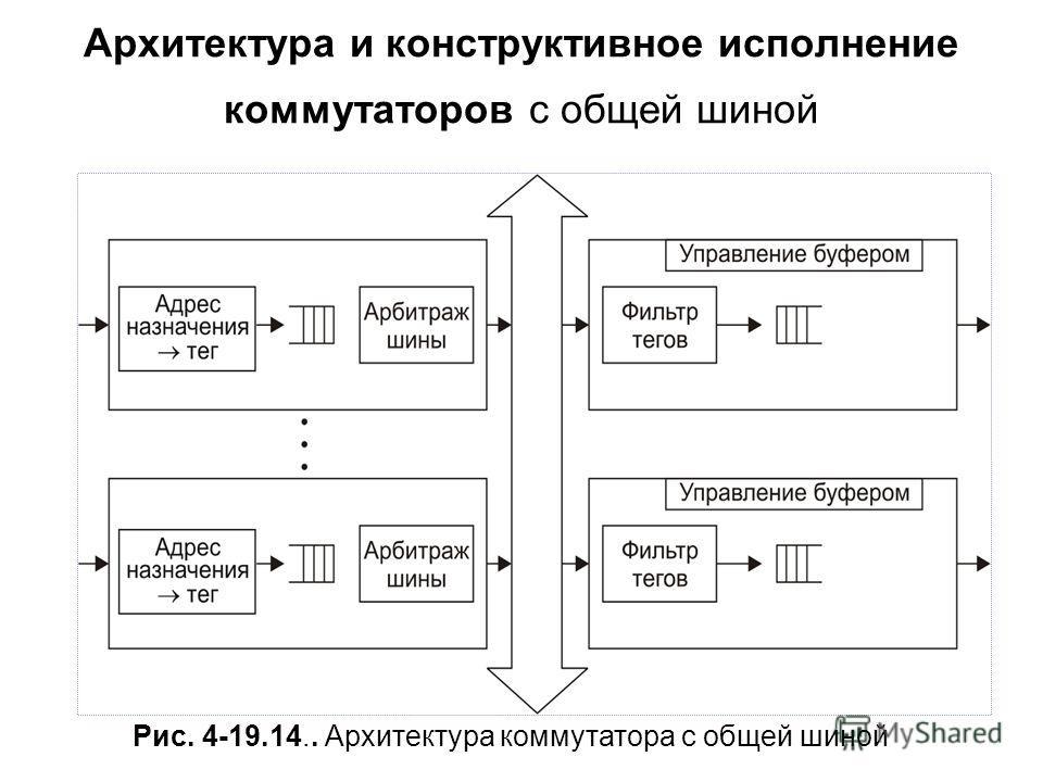 Архитектура и конструктивное исполнение коммутаторов с общей шиной Рис. 4-19.14.. Архитектура коммутатора с общей шиной