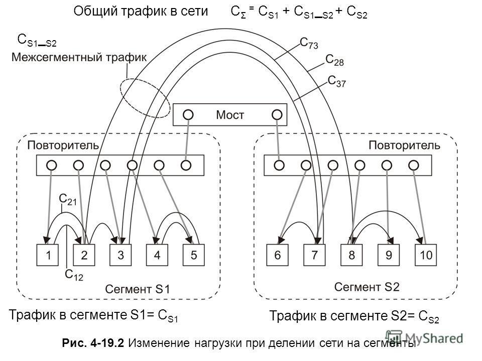 Рис. 4-19.2 Изменение нагрузки при делении сети на сегменты Общий трафик в сети C Σ = C S1 + C S1 _ S2 + C S2 CS1_S2CS1_S2 Трафик в сегменте S1= C S1 Трафик в сегменте S2= C S2
