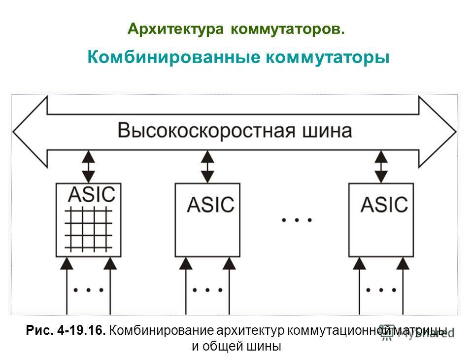 Архитектура коммутаторов. Комбинированные коммутаторы Рис. 4-19.16. Комбинирование архитектур коммутационной матрицы и общей шины