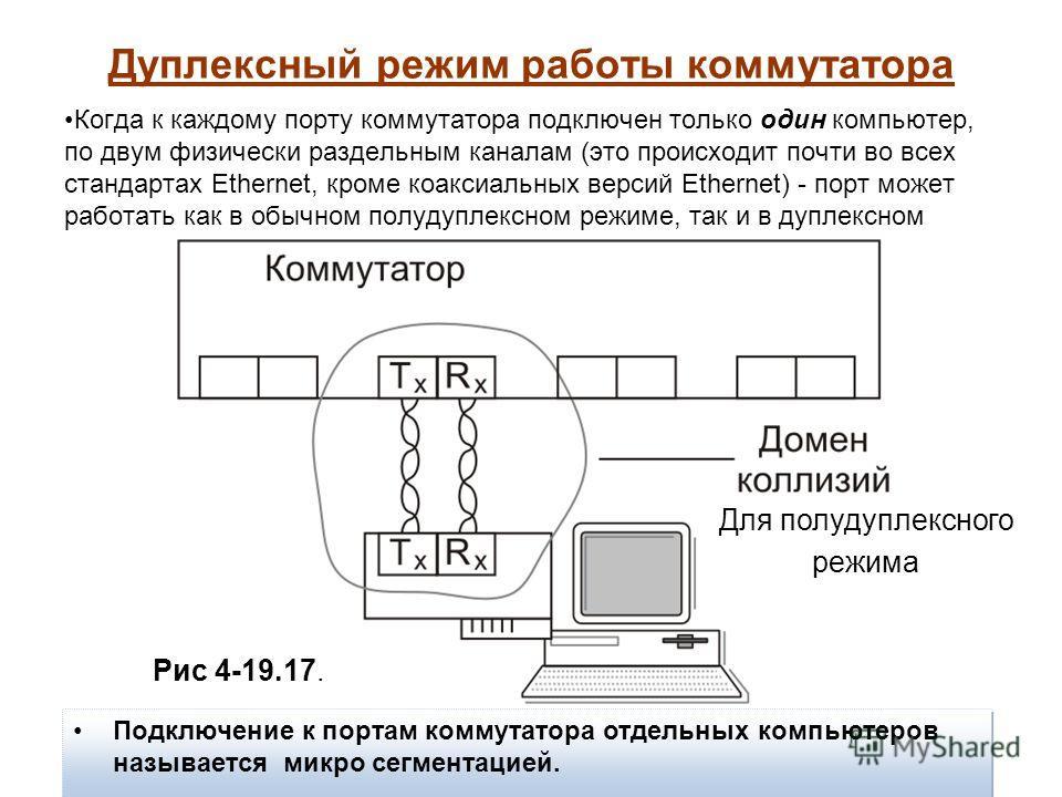 Дуплексный режим работы коммутатора Когда к каждому порту коммутатора подключен только один компьютер, по двум физически раздельным каналам (это происходит почти во всех стандартах Ethernet, кроме коаксиальных версий Ethernet) - порт может работать к