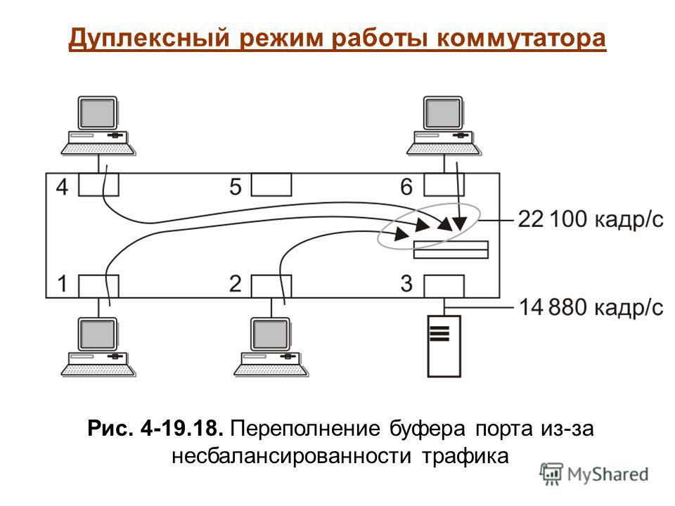 Дуплексный режим работы коммутатора Рис. 4-19.18. Переполнение буфера порта из-за несбалансированности трафика