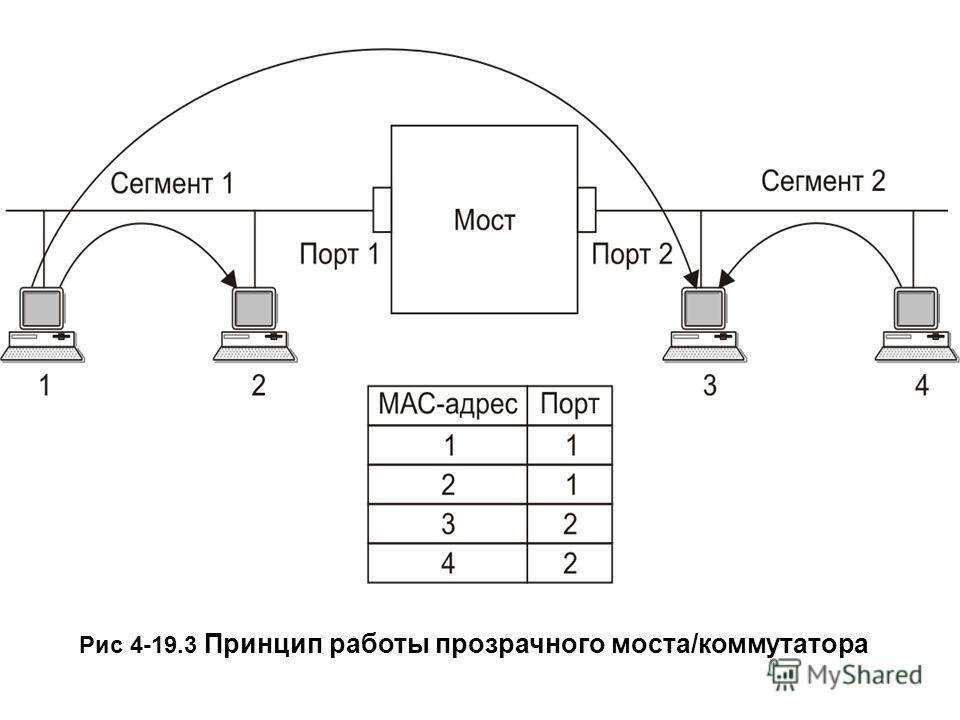 Рис 4-19.3 Принцип работы прозрачного моста/коммутатора