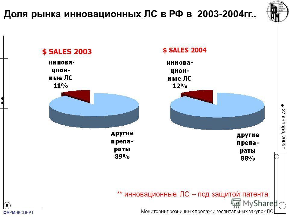 27 января, 2005г Доля рынка инновационных ЛС в РФ в 2003-2004гг.. $ SALES 2003 $ SALES 2004 ** инновационные ЛС – под защитой патента Мониторинг розничных продаж и госпитальных закупок ЛС ФАРМЭКСПЕРТ