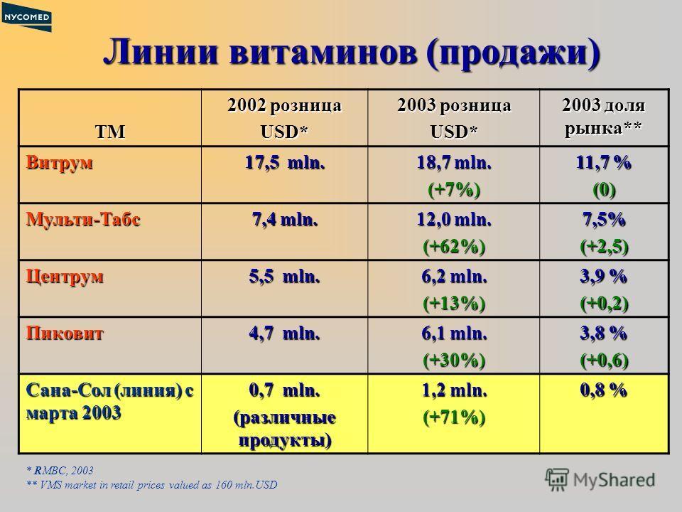 Линии витаминов (продажи) ТМ 2002 розница USD* 2003 розница USD* 2003 доля рынка** Витрум 17,5 mln. 18,7 mln. (+7%) 11,7 % (0) Мульти-Табс 7,4 mln. 12,0 mln. (+62%)7,5%(+2,5) Центрум 5,5 mln. 6,2 mln. (+13%) 3,9 % (+0,2) Пиковит 4,7 mln. 6,1 mln. (+3