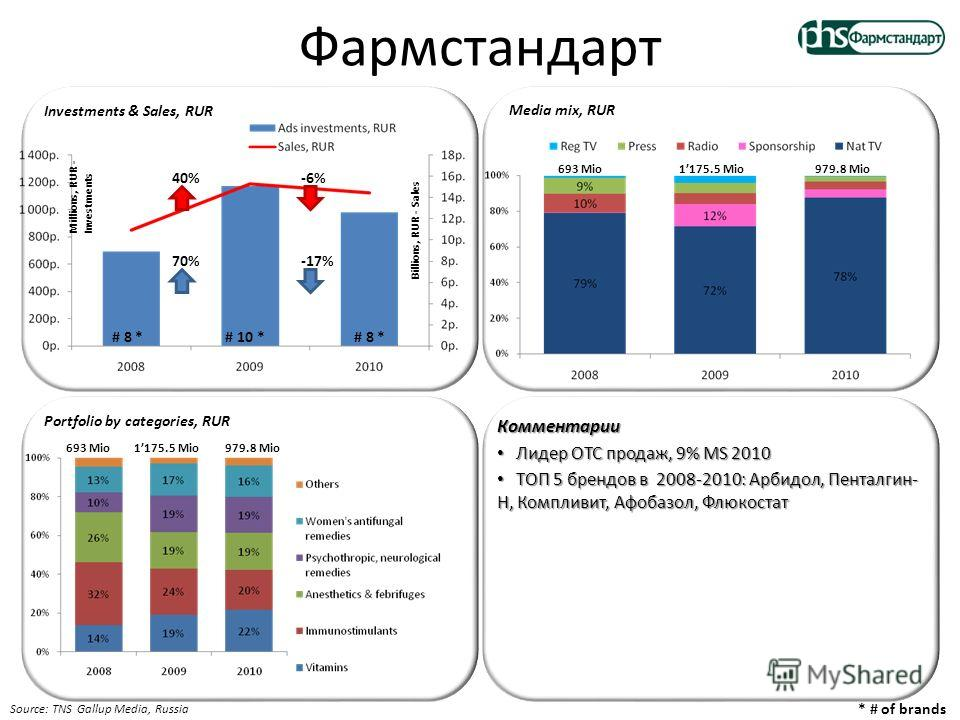 Фармстандарт Millions, RUR - Investments Billions, RUR - Sales Media mix, RUR 693 Mio1175.5 Mio979.8 Mio Investments & Sales, RUR Portfolio by categories, RUR Комментарии Лидер ОТС продаж, 9% MS 2010 Лидер ОТС продаж, 9% MS 2010 ТОП 5 брендов в 2008-