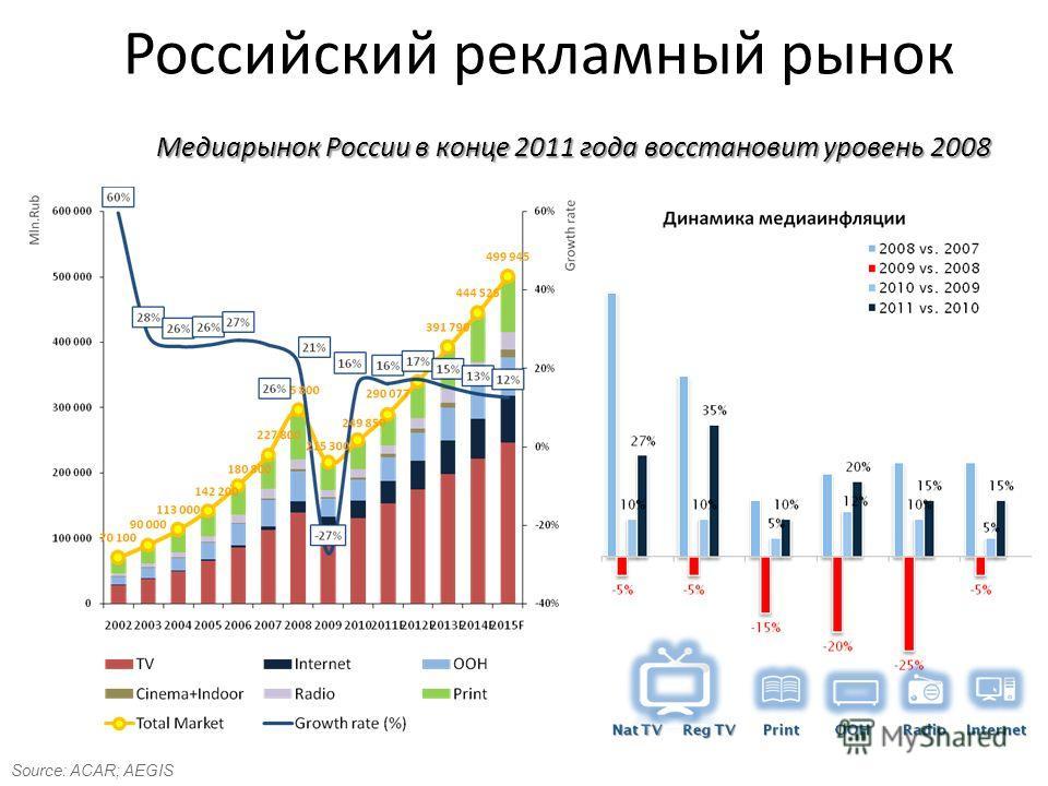 Российский рекламный рынок Source: ACAR; AEGIS Медиарынок России в конце 2011 года восстановит уровень 2008