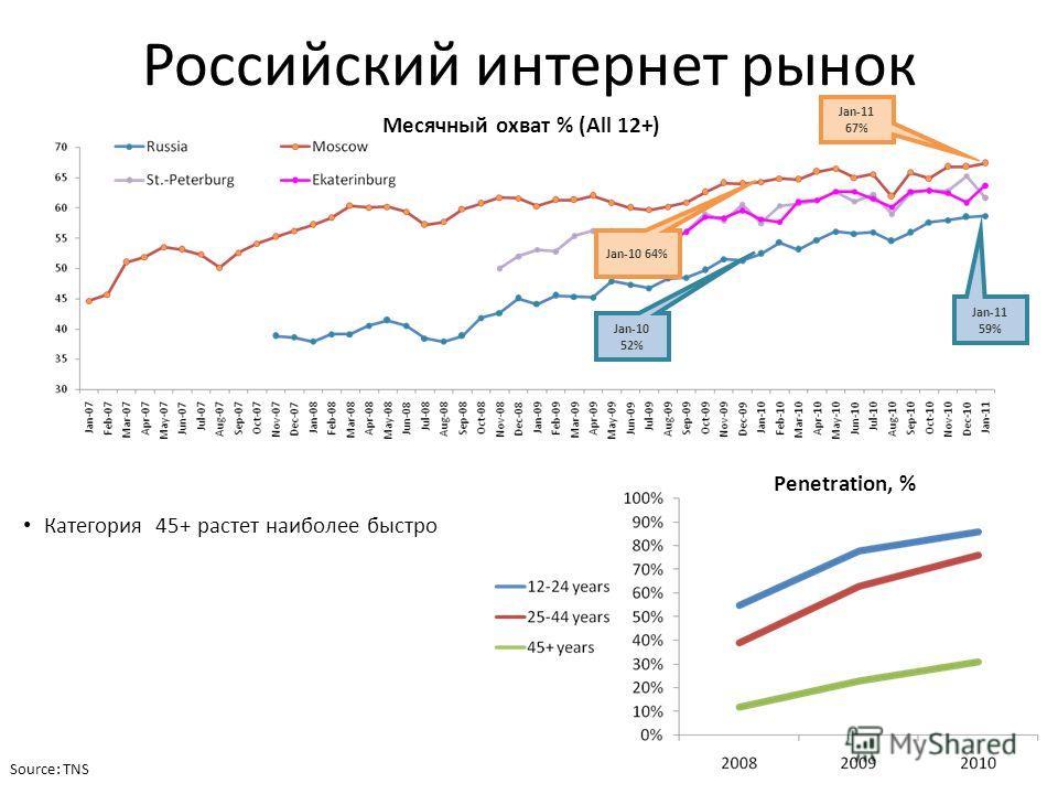 Российский интернет рынок Jan-10 64% Jan-11 67% Jan-11 59% Jan-10 52% Source: TNS Категория 45+ растет наиболее быстро Месячный охват % (All 12+) Penetration, %
