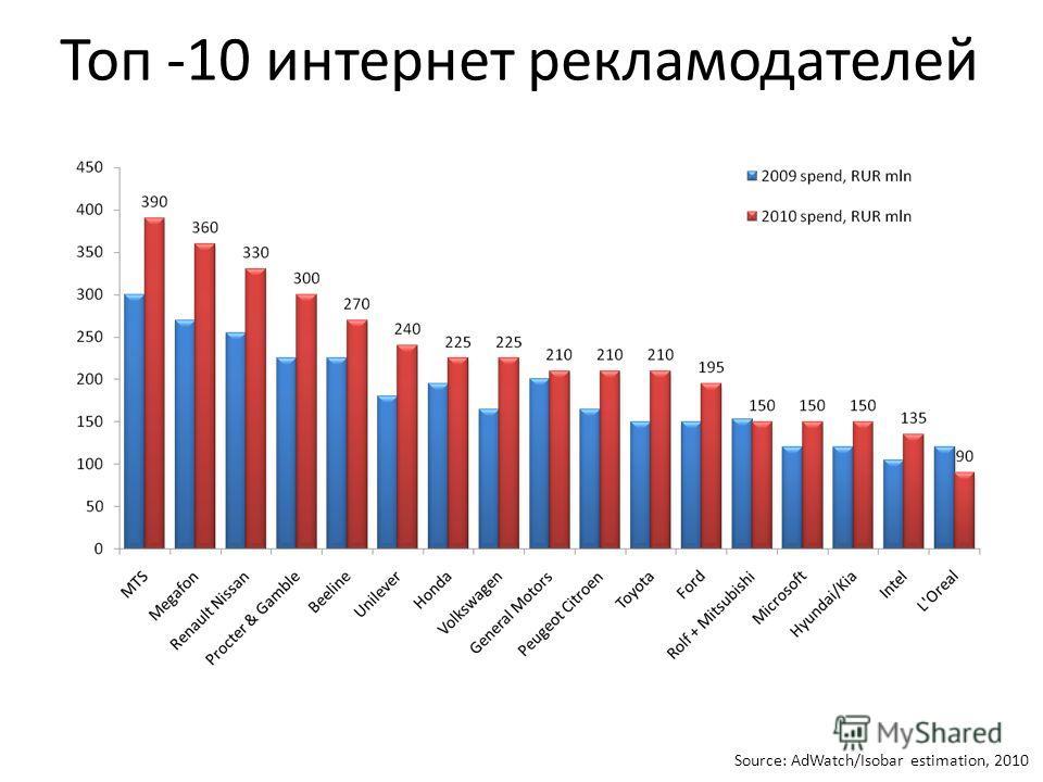 Топ -10 интернет рекламодателей Source: AdWatch/Isobar estimation, 2010