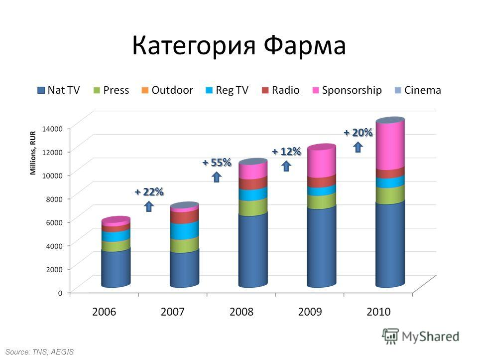 Категория Фарма + 22% + 55% + 12% + 20% Source: TNS; AEGIS