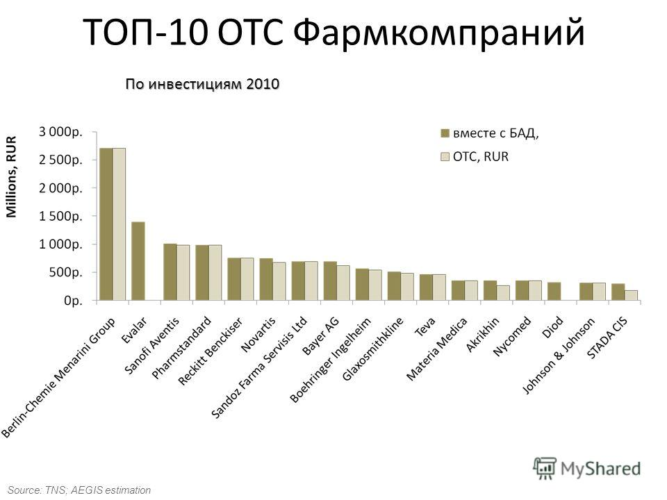 ТОП-10 ОТС Фармкомпраний По инвестициям 2010 Source: TNS; AEGIS estimation