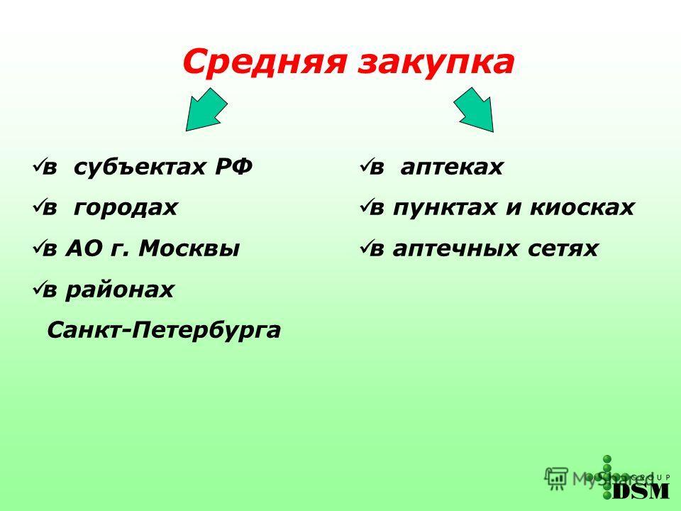 Средняя закупка в аптеках в пунктах и киосках в аптечных сетях в субъектах РФ в городах в АО г. Москвы в районах Санкт-Петербурга