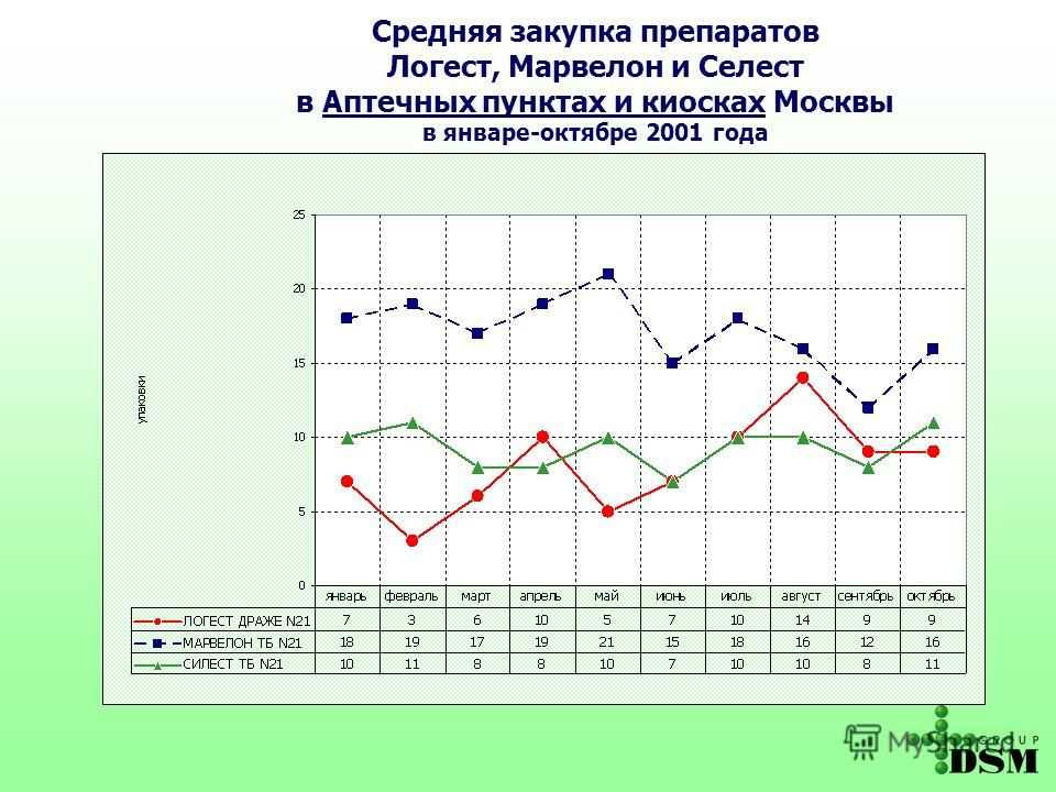Средняя закупка препаратов Логест, Марвелон и Селест в Аптечных пунктах и киосках Москвы в январе-октябре 2001 года